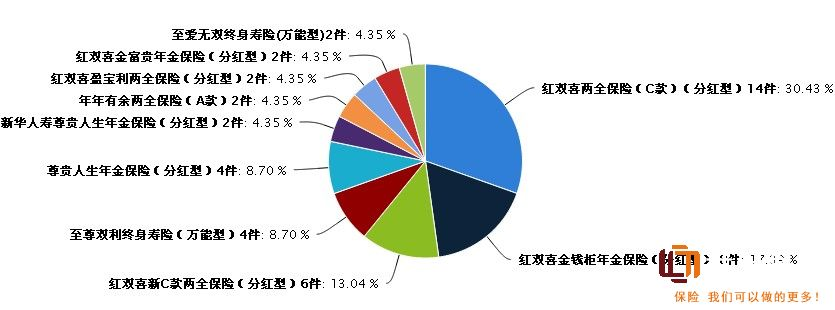 2014年二月份新华人寿保险投诉分析——红双喜两全保险(c款)投诉超3成